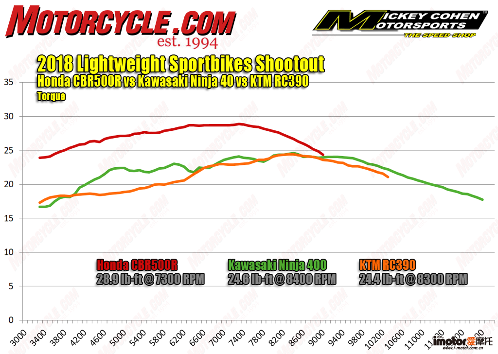 062218-2018-Lightweight-Sportbikes-torque-dyno.png
